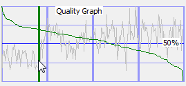 Graph of quality